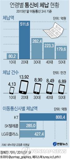 %ed%86%b5%ec%8b%a0%eb%b9%84%ec%97%b0%ec%b2%b4
